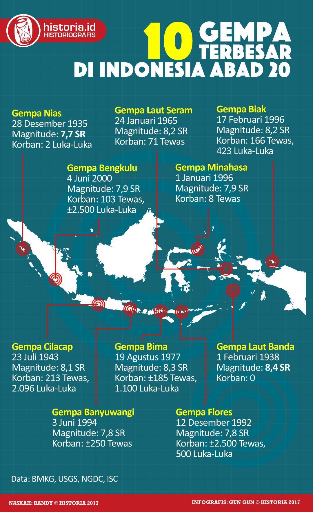 10 Gempa Terbesar Yang Terjadi Di Indonesia Pada Abad ke-20