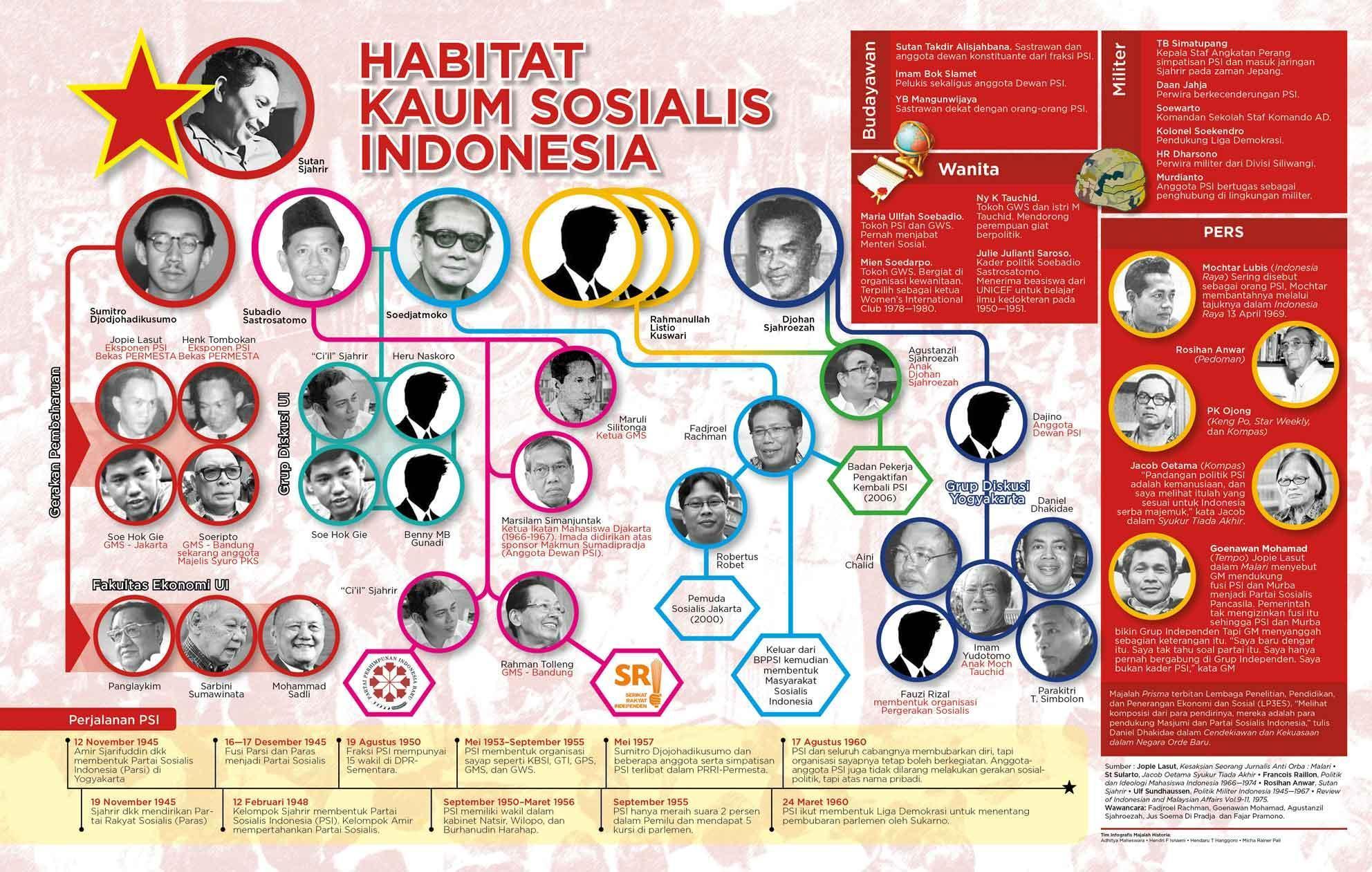 "Habitat ""Orang Kita"" di Atas Panggung Politik"